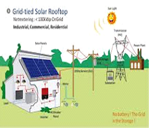 Residential &solar plant product installation