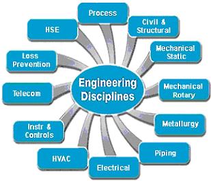 Basic Engineering